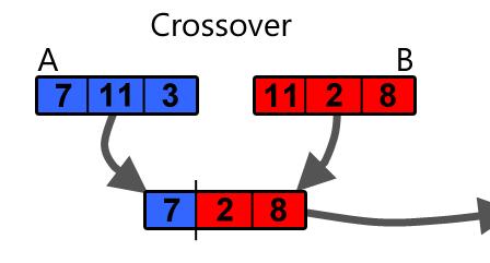 Tạo bot chơi T-Rex trong Chrome (phần 4) - Training với Genetic Algorithm