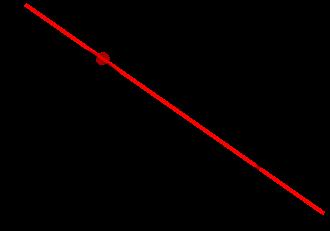 Truncation Error trong Finite Difference (Hay là lỗi sai số trong tính toán xấp xỉ đạo hàm)
